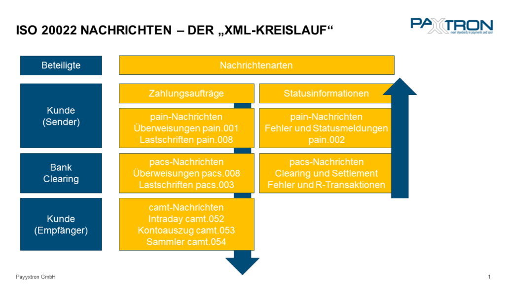 XML_Kreislauf_1