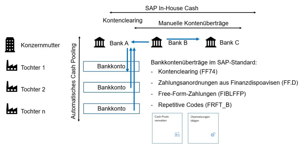 SAP Kontenübertrag